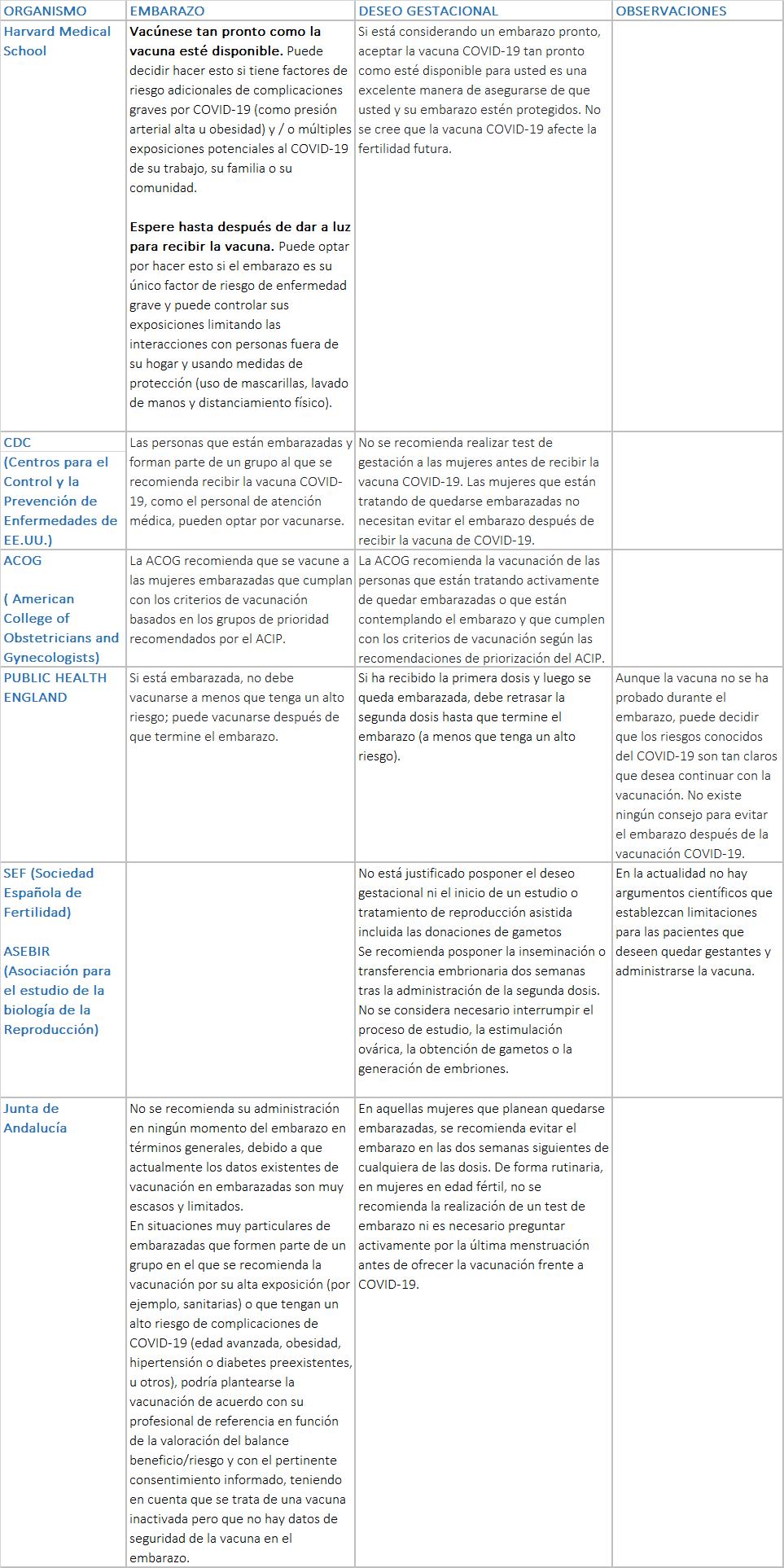 Tabla comparativa de las recomendaciones de diferentes sociedades científicas